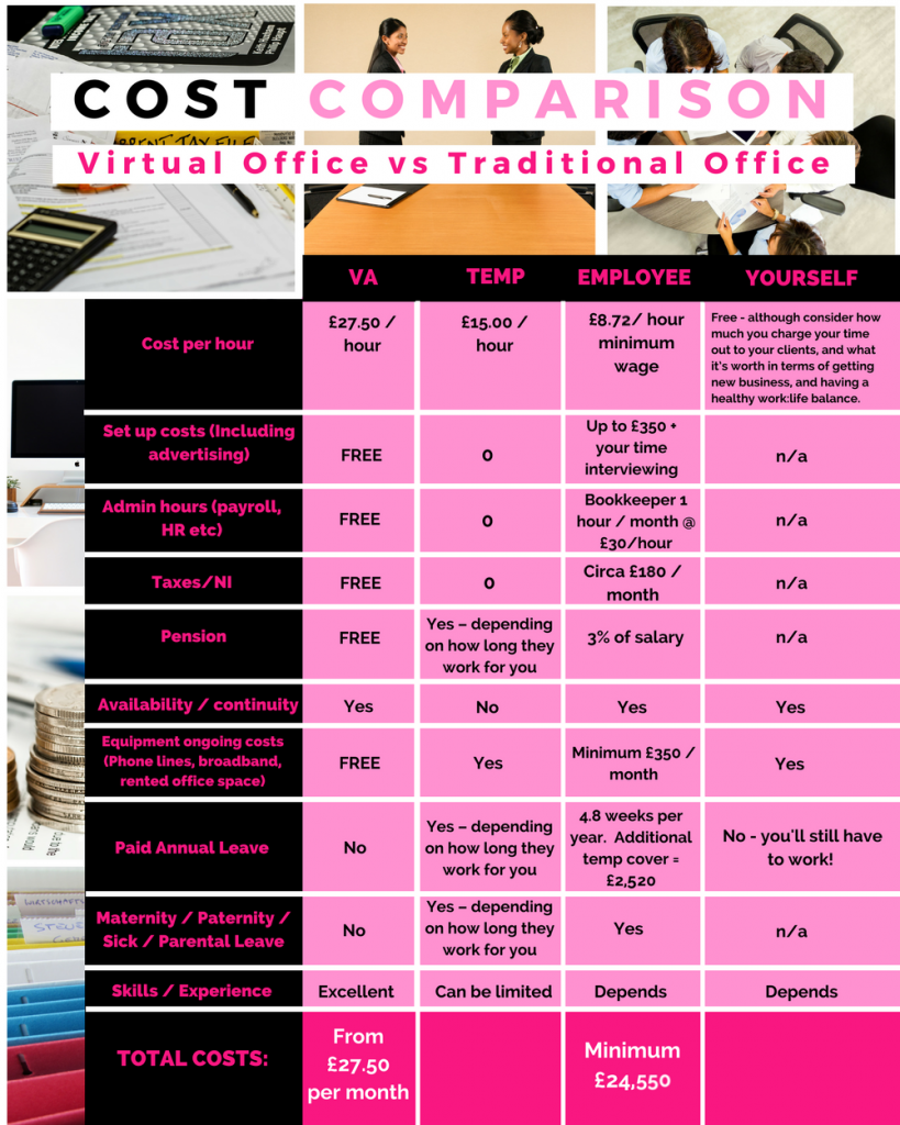 Virtually Sorted - Virtual Assistant Cost Comparison Virtual Assistant